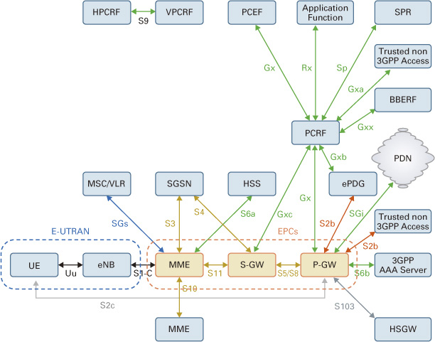 Updated Lte Cdma 3gpp2 Ims Network Diagram Ytd2525