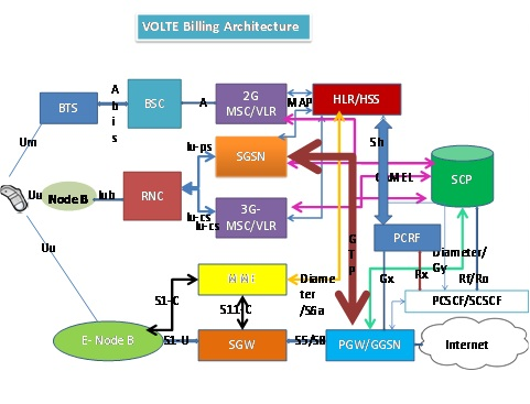 Volte billing architecture explained ytd2525 for Architecture 4g lte
