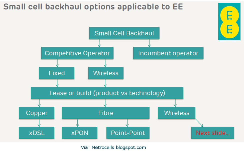 Small Cell Backhaul options: Wired and Wireless | ytd2525