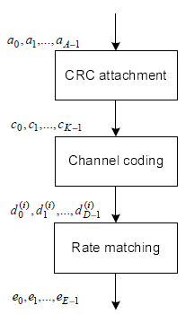 Channel code