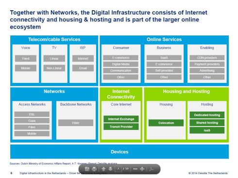 Digital Infrastructure