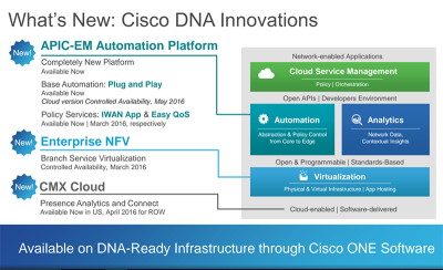 Cisco Sets Digital Network Architecture as its Platform of ...