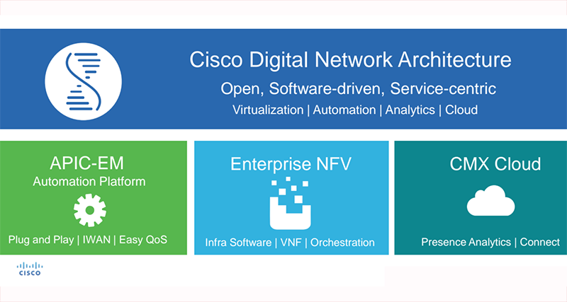 Cisco Sets Digital Network Architecture as its Platform of the ...